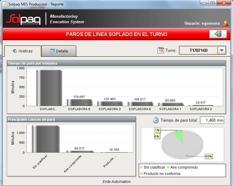 Implementación de software de monitoreo de producción para empresa de plásticos
